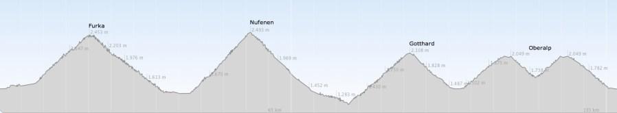 Projekt 10000 Teil 2 - Furka, Nufenen, Gotthard, Oberalp