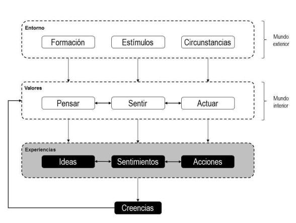 Modelo psicológico causa-efecto