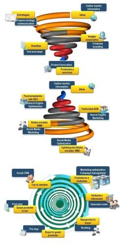 Ciclo de vida de la Identidad corporativa digital
