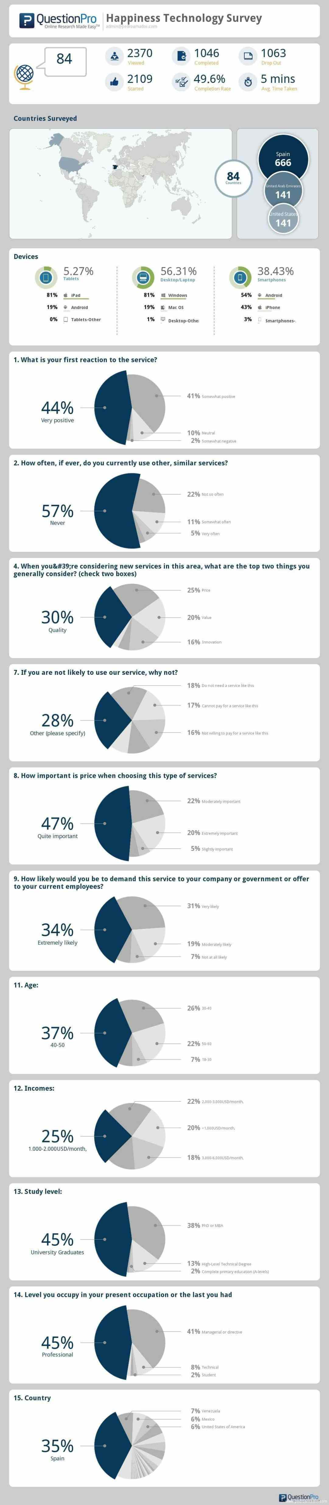 Resultados de la encuesta Tecnología de la Felicidad