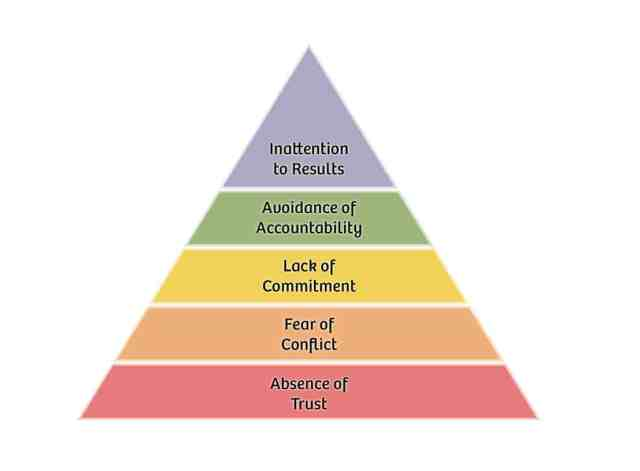 The Five Dysfunctions of a Team Assesment- Lencioni 1