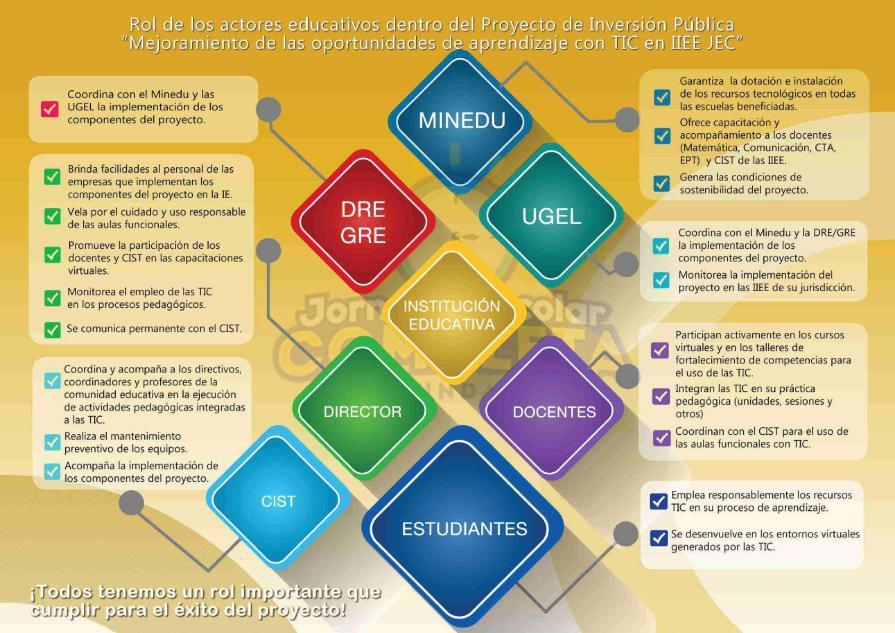 Mejoramiento de las oportunidades de aprendizaje con TIC