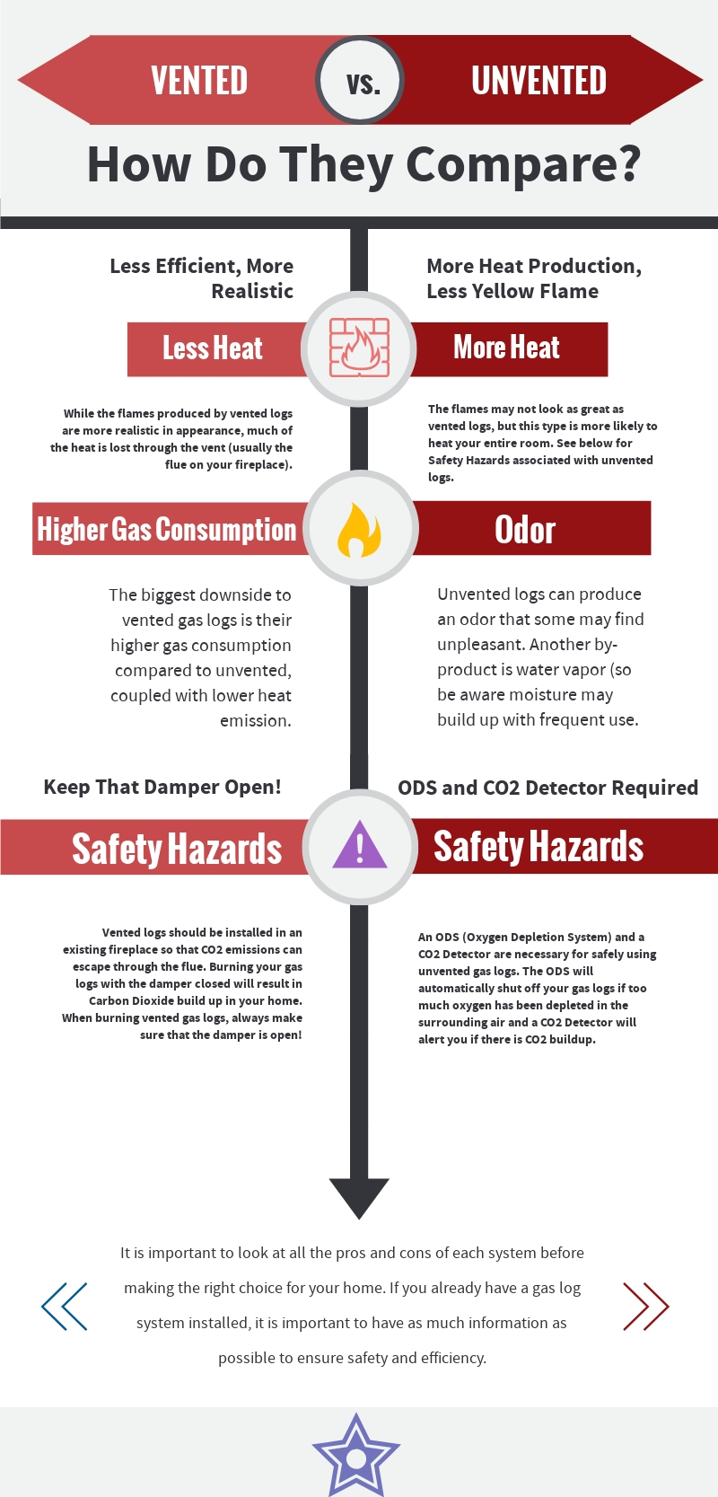Vented Or Unvented A Handy Guide Appliance Repair Roanoke Va