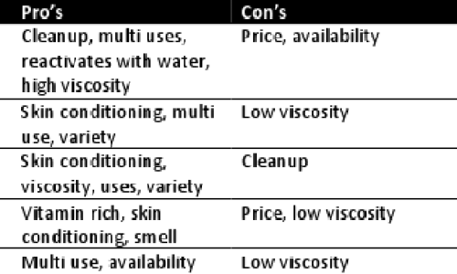 lubricant pros and cons