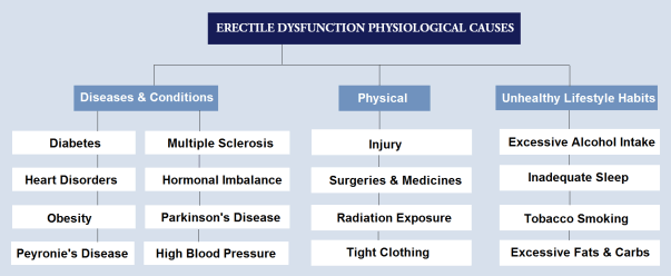 erectile dysfunction causes chart