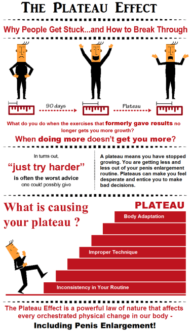 effect of plateau