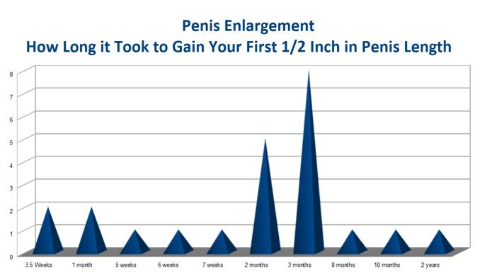 Penis Enlargement Length Survey