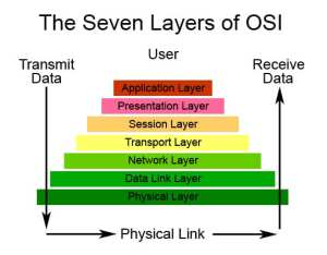 Troubleshooting a Network Issue With the OSI Model  PEI