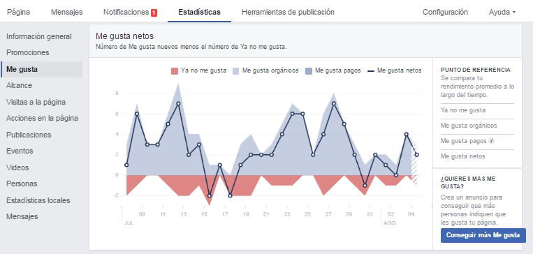 Herramientas community manager: Estadísticas de Facebook