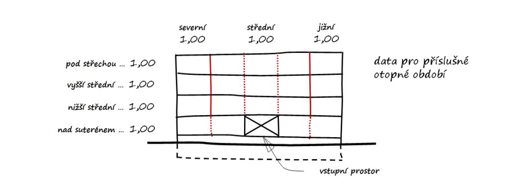 polohové koeficienty