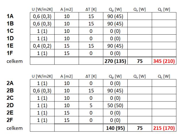Vliv zateplení na polohové koeficienty