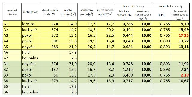 bilanční polohové koeficienty a spravedlivé rozúčtování tepla