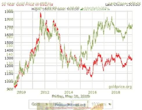 Pola pergerakan harga emas vs USD dan MYR dalam tempoh 10 tahun - 2008 hingga 2019.