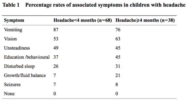 Percentage rates of abnormal symptoms with CNS mass