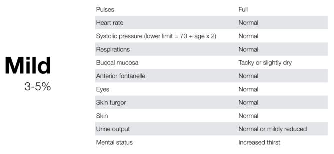 Mild dehydration table