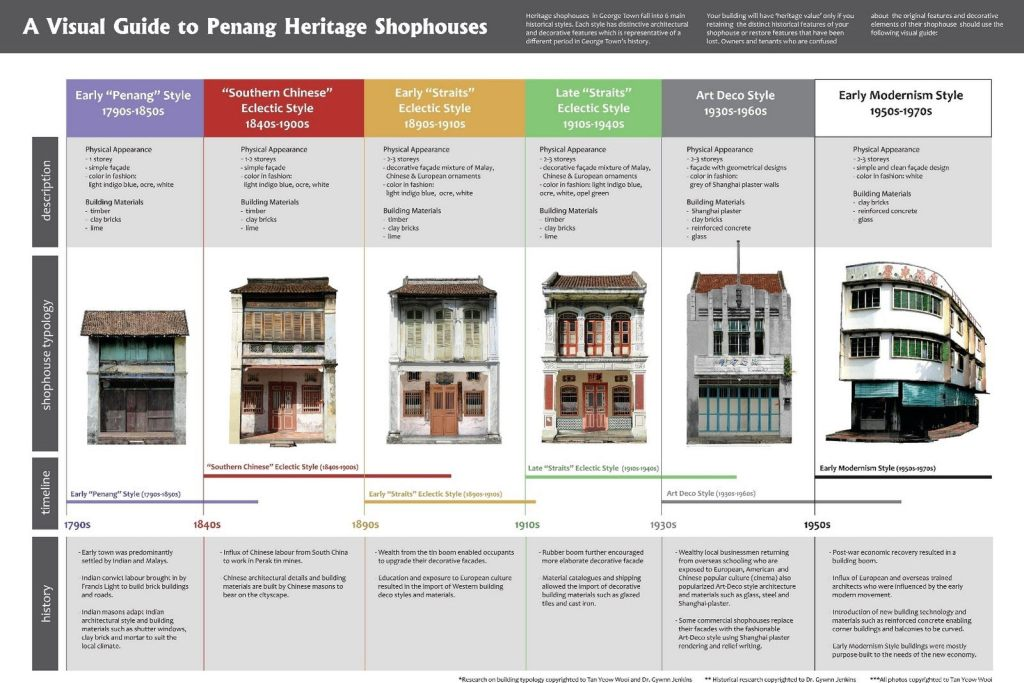 Know Your Heritage Buildings in Penang