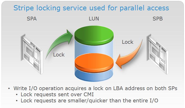 VNX_LUN_Parallel_Access