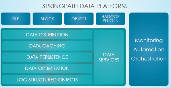 SFD7_Day2_Springpath_HALO_Architecture_2