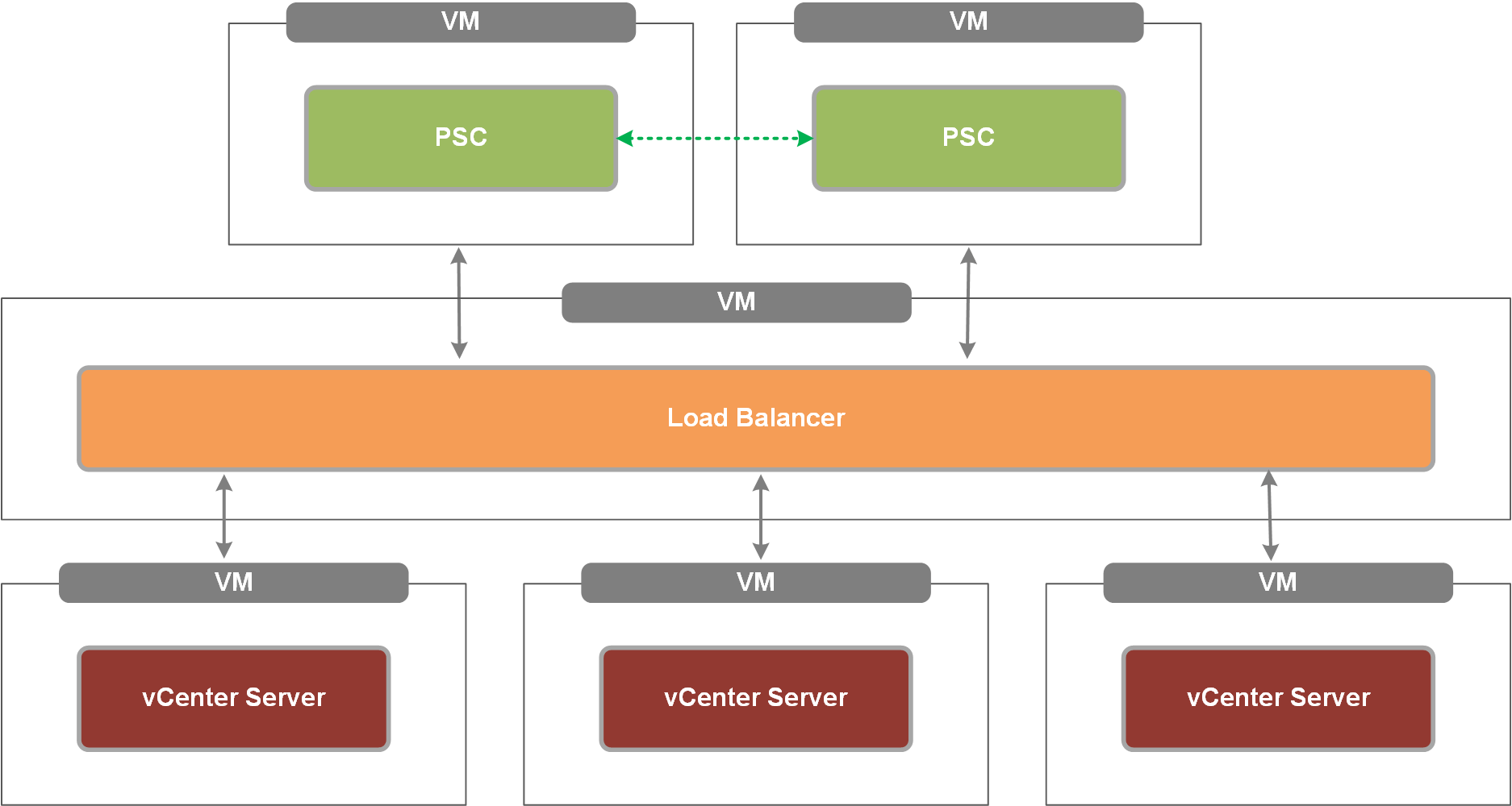 Vmware vsphere basics vcenter 6 5 upgrade scenarios for Vmware vsphere 6 architecture