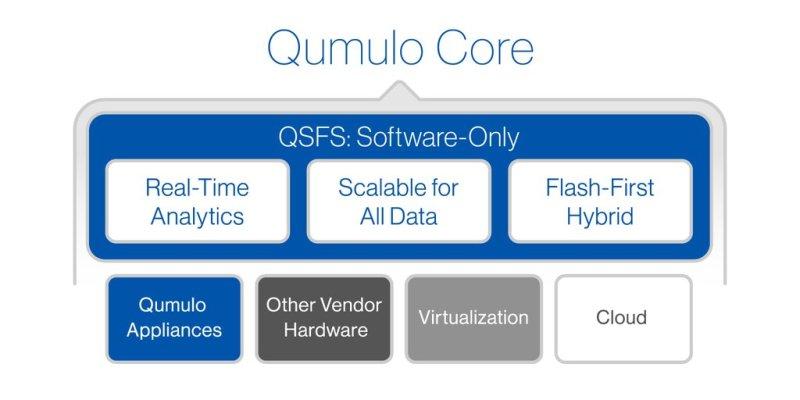 Qumulo_Invisible_Storage