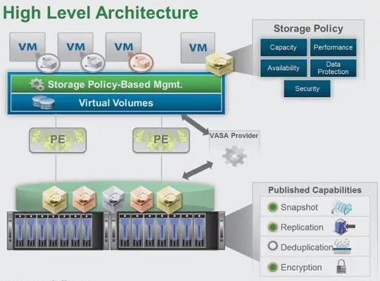 STO7549_vvol-architecture