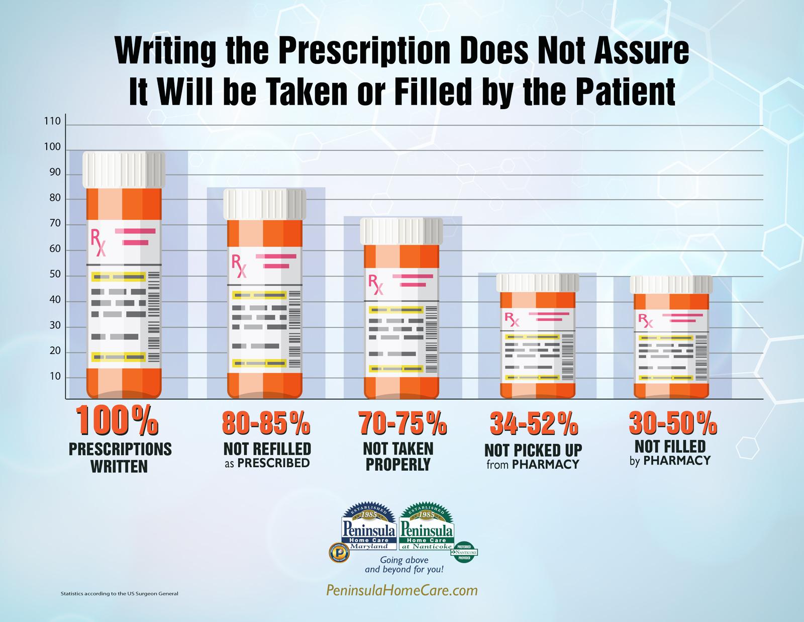 Peninsula Home Care Educates On Medication Management