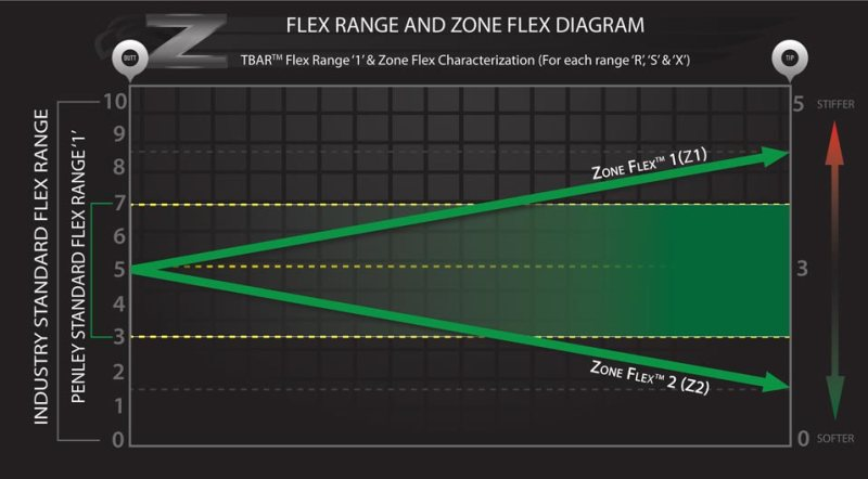 Zone-Flex-Characterization-diagram_Z1andZ2_2016_web