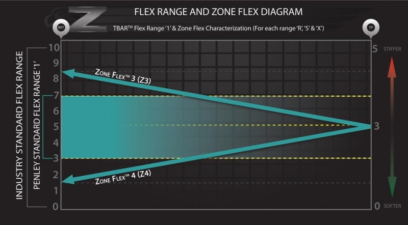 Zone-Flex-Characterization-diagram_Z3andZ4_2016_web