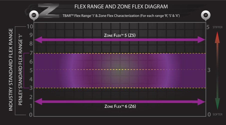 Zone-Flex-Characterization-diagram_Z5andZ6_2016_web