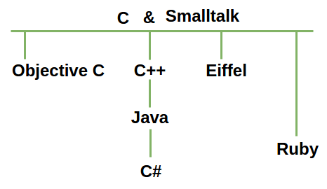 Influencias sobre lenguajes de programación orientada a objetos