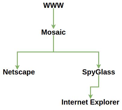 Surgimiento de Internet Explorer y Netscape