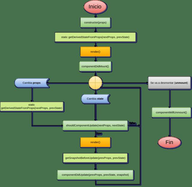 Diagrama de los métodos del ciclo de vida de un componente en React