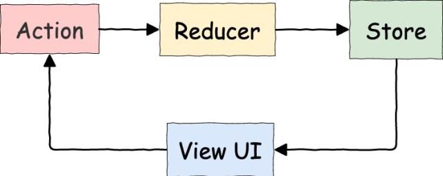 Redux: flujo de control una sola dirección
