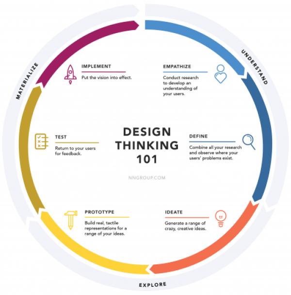 Design Thinking Ciclo de retroalimentación