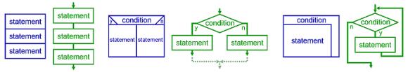Patrones de la programación estructurada