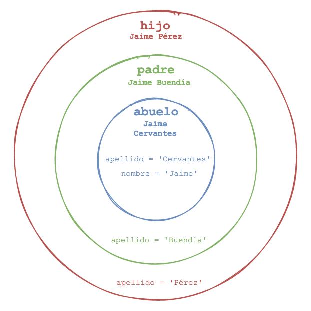 Closure, ámbito de funciones en js
