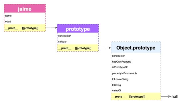 Cadena de prototipos de un objeto creado con una función constructora