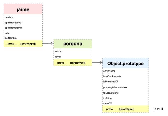 jaime --> persona --> Object.prototype