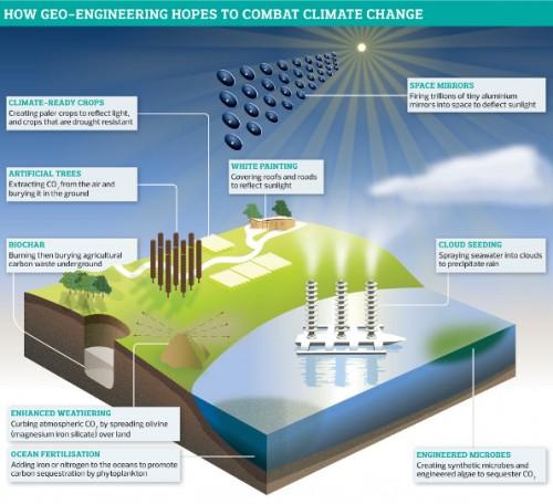 πως-η-γεωμηχανική-ευελπιστεί-να-καταπολεμήσει-την-κλιματική-αλλαγή
