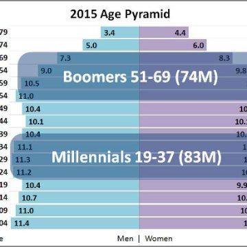 Milenijumci nisu očevi kakvi su se nadali da će biti