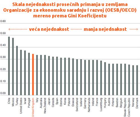 Nejednakost u zemljama Organizacije za ekonomsku saradnju i razvoj