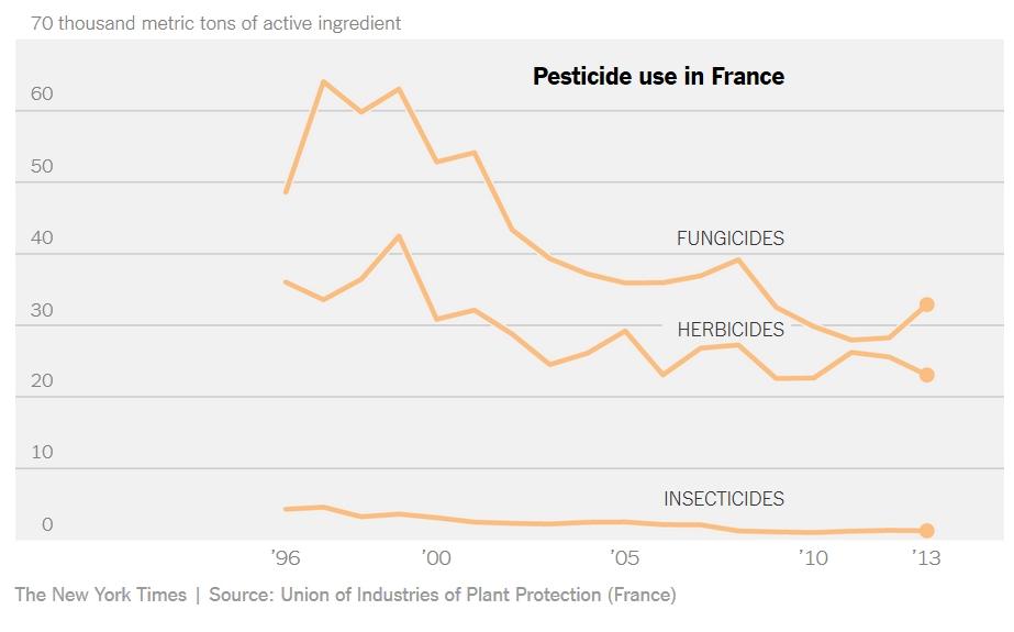 gmo-evropa-amerika-francuska-pesticidi