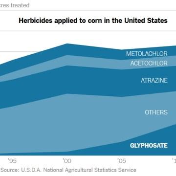 Rezultati dve decenije primene GMO u SAD i Kanadi razočaravajući (grafikoni)