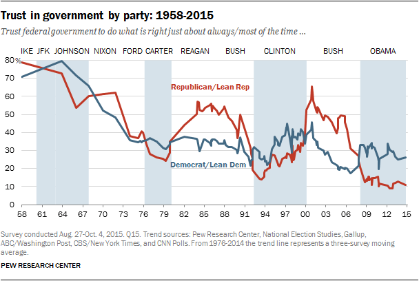 Trust In Government By Party 1958 2015 Pew Research Center