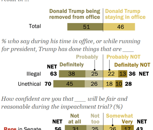 By A Narrow Margin Americans Say Senate Trial Should Result In