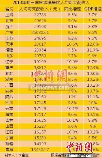 24省區市前三季度城鎮居民收入出爐上海最高(附表)