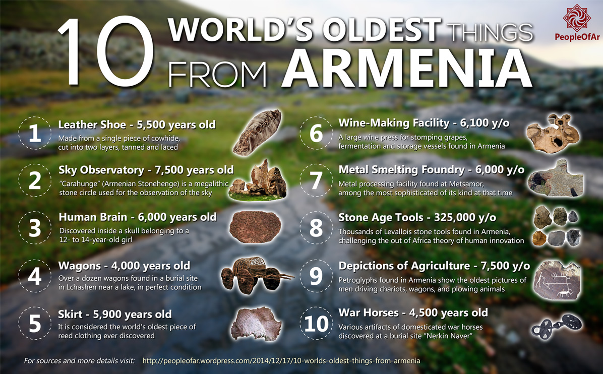 10 World S Oldest Things From Armenia Peopleofar