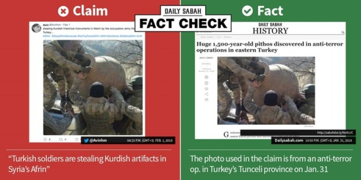 """fact"" checking graphic by Daily Sabah"