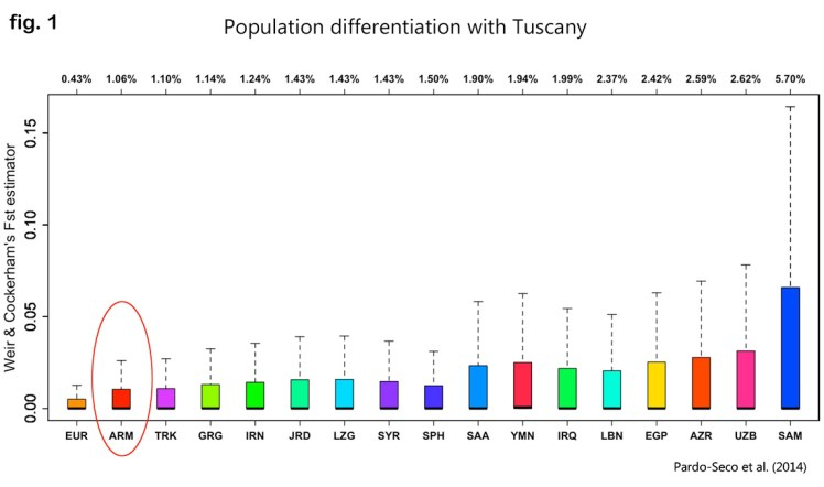 Among all the Mid-Eastern populations tested, Armenians show the least difference with the people of Tuscany.