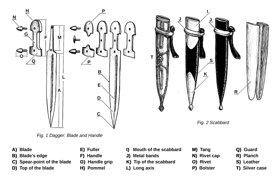 dagger-anatomy2